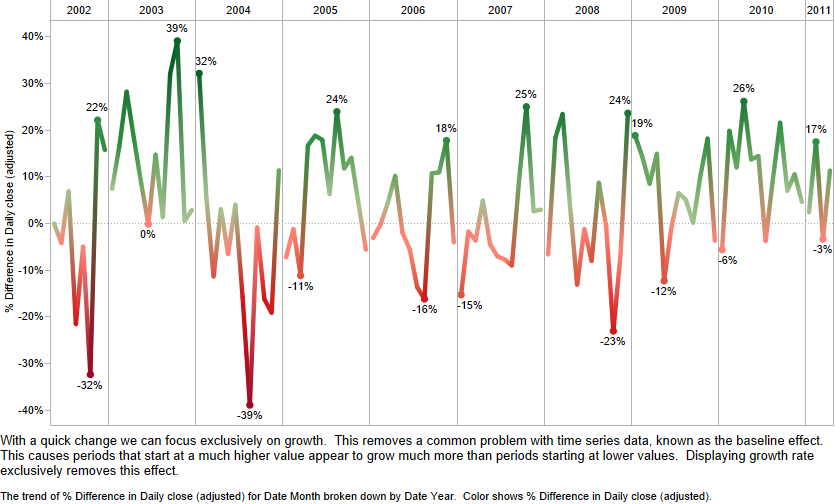 examining data over time  part 1