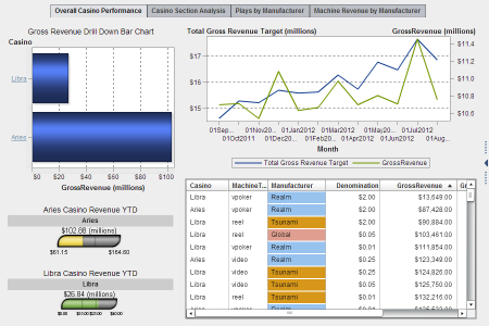 073_SAS_Visual_Analytics_Overall_Casino_Performance
