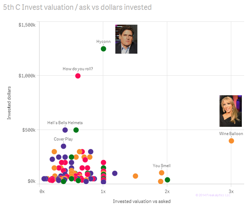 02-Shark-Tank-Freakalytics-Investment-Valuation-vs-dollars-askedover-dollars-invested