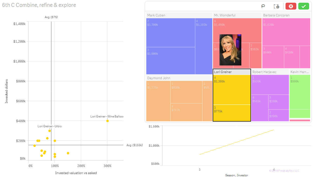 05-Shark-Tank-Freakalytics-analytics-dashboard-Lori-Greiner