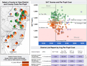 SAT performance versus school spending dashboard